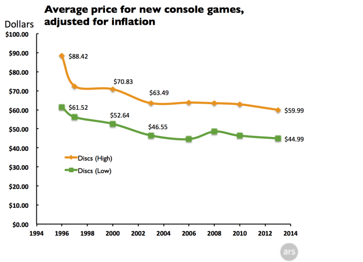 average-price-for-new-games-discs