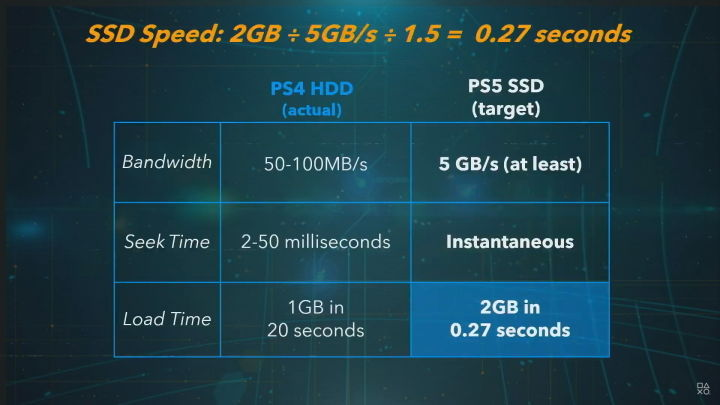 Details of the PlayStation 5 SSD speed