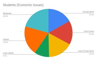 studentsEconomic