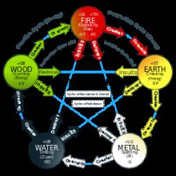 Afive elements