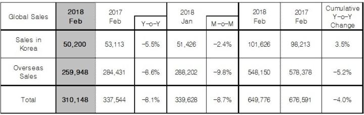 Hyundai Motor Global Sales