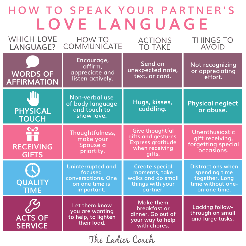 How To Speak Your Partners Love Language