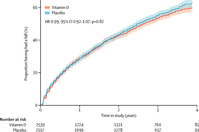 Effect Of Monthly High-dose Vitamin D Supplementation On