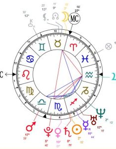 Zodiac chart also who am   according to western astrology the land of dreaming rh thelandofdreaming wordpress