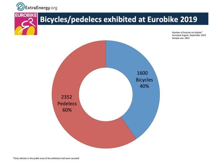 Eurobikes graph