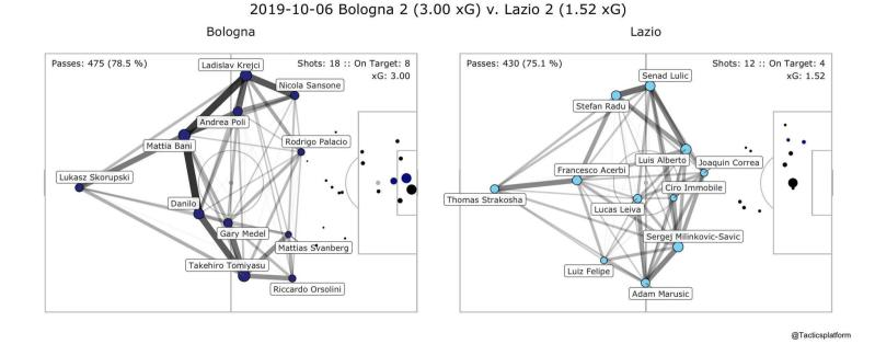 Bologna vs Lazio Pass Network Plot & Shot Location Plot, Source- @TacticsPlatform