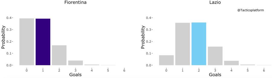 Fiorentina vs Lazio, Outcome Probability Bar Chart, Source- @TacticsPlatform