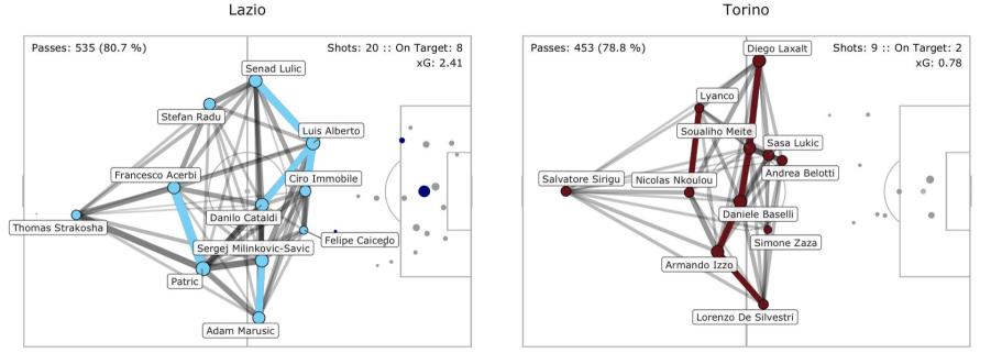 Lazio vs Torino, Pass Network Plot & Shot Location Plot, Source- @TacticsPlatform