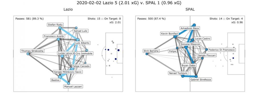 Lazio vs SPAL, Pass Network Plot & Shot Location Plot, Source- @TacticsPlatform