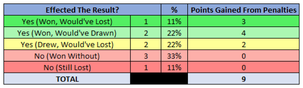 Effected Results Table - 2019/20 Serie A - Inter, Source - Thomas Gregg