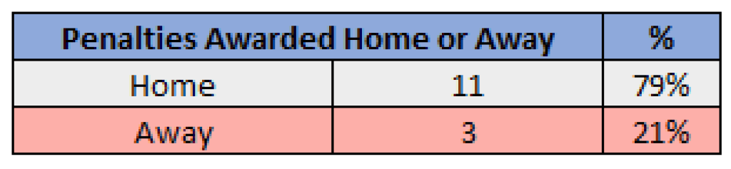Penalties Home or Away Table - 2019/20 Serie A - Juventus , Source - Thomas Gregg