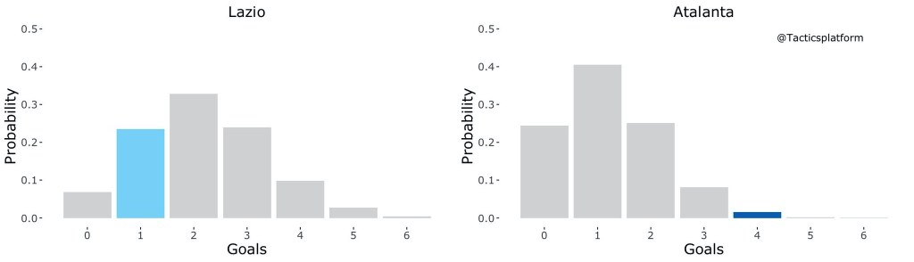 Lazio vs Atalanta, Outcome Probability Bar Chart, Source- @TacticsPlatform