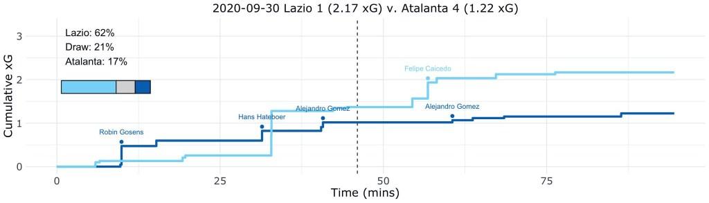 Lazio vs Atalanta, Expected Goals (xG) Step Plot, Source- @TacticsPlatform