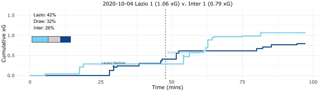 Lazio vs Inter, Expected Goals (xG) Step Plot, Source- @TacticsPlatform