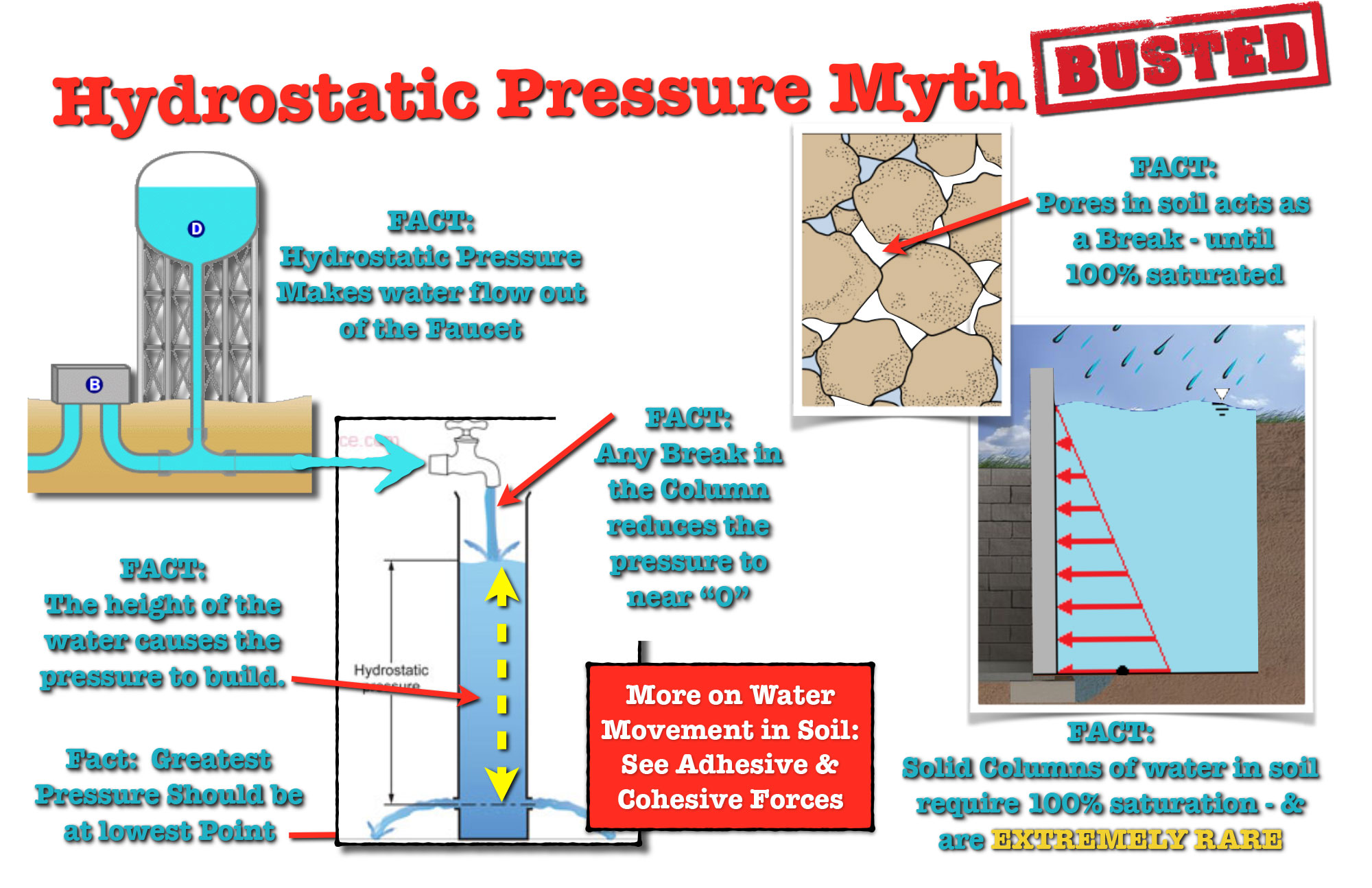 Hydrostatic Pressure Myth  Leak Detective