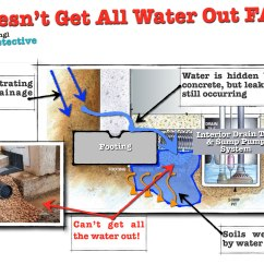 French Drain Design Diagram Starter Panel Wiring Sump Pump Doesn 39t Get All The Water Out Fail Leak Detective