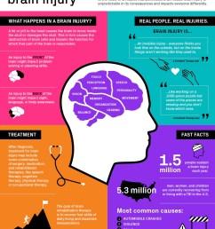 brain injury tbi traumatic brain injury infographic [ 1124 x 1456 Pixel ]