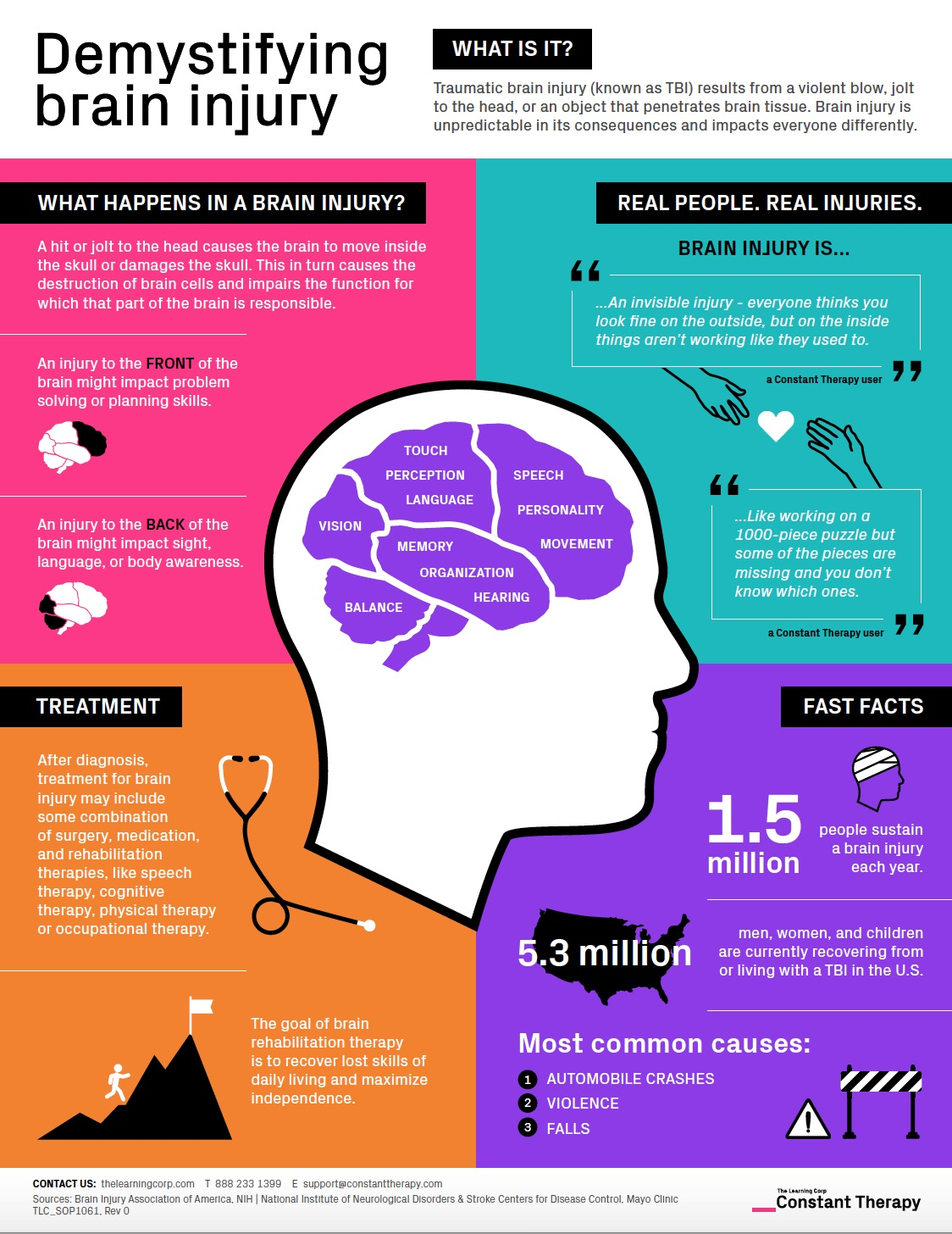 hight resolution of brain injury tbi traumatic brain injury infographic