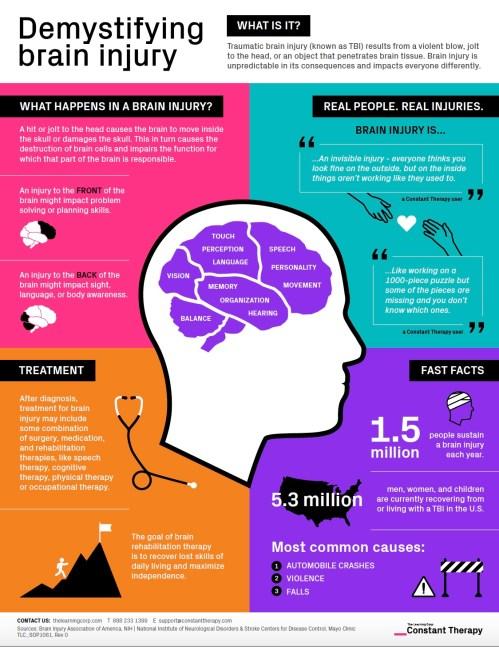 small resolution of brain injury tbi traumatic brain injury infographic