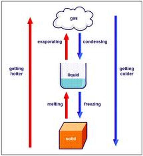 states of matter change diagram 2003 gmc sierra wiring changes in mrs thelen 6th grade language arts mathmrs image taken from http kpsciencewiki pbworks com w page 25242141 20of 20matter