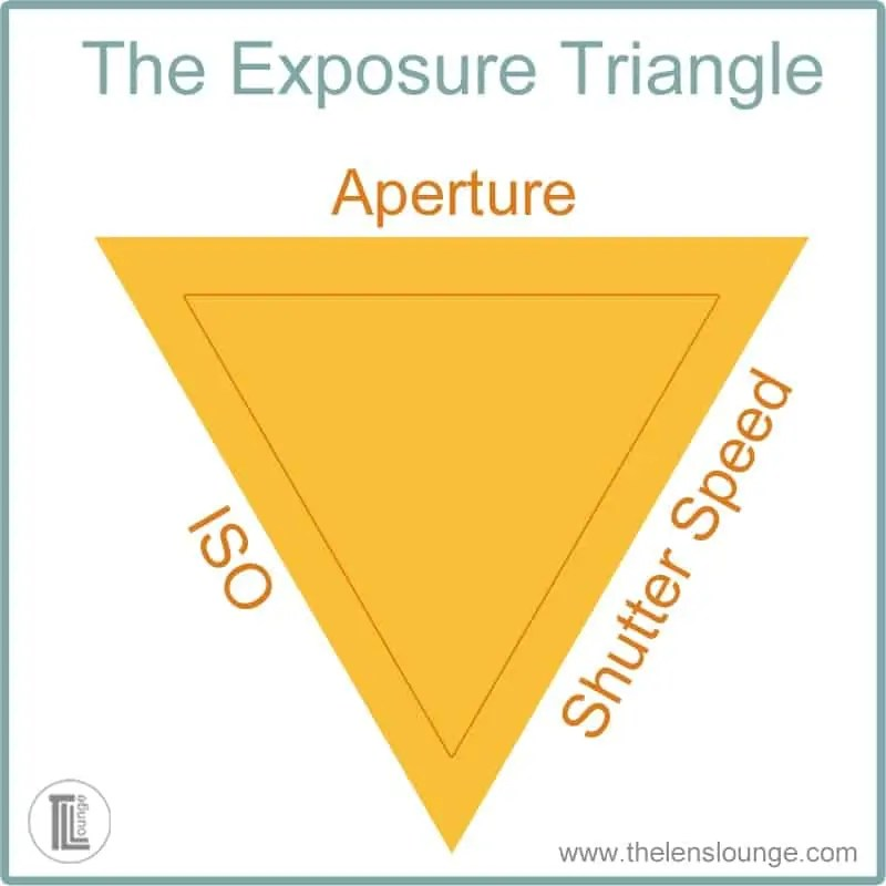 the exposure triangle and