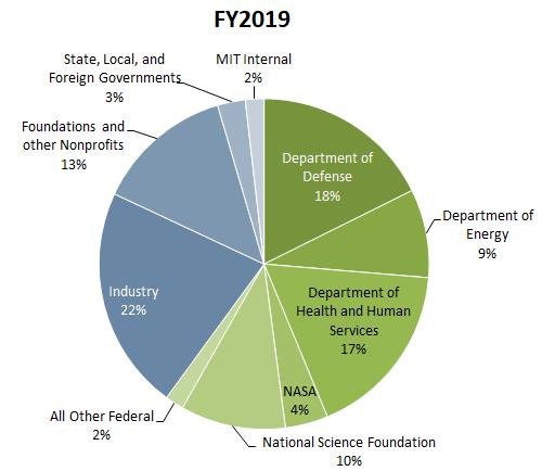 MIT funding distribution for FY 2019
