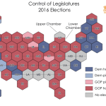 Democratic - Despite harrowing election, Democrats make net legislative gain, picking up 4 chambers to GOP's 3