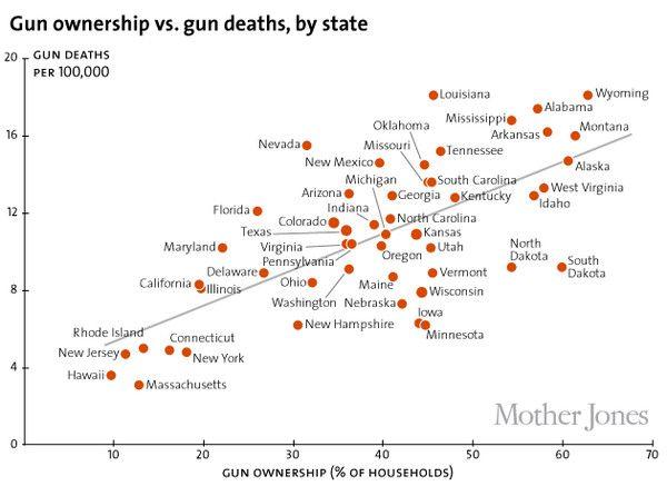 Two Charts on the Gun Crisis: One Hopeful, One Hopeless