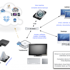 Apple Home Network Setup Diagram Ge Electric Dryer Parts The Ideal For Backup Automation And Saving