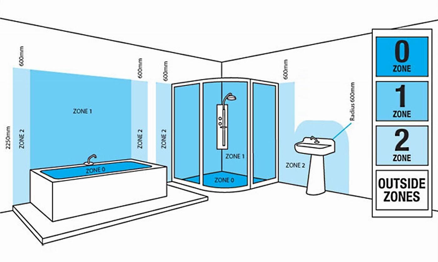 Bathroom Lighting Zones & Regulations  The Lighting