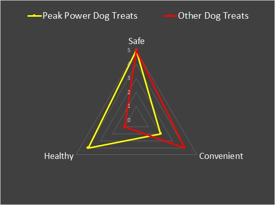peak power dog treats