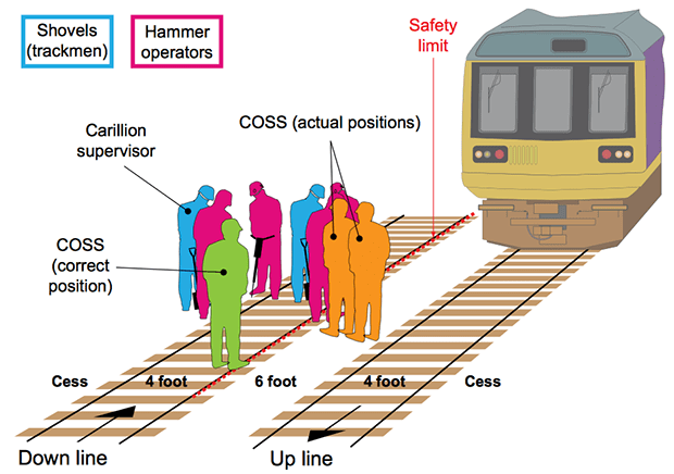 The position of the workmen at the scene as the train approached. Diagram: RAIB
