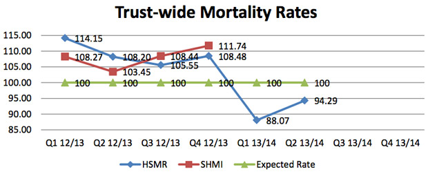 Trust-wide mortality rates. Data: ULHT