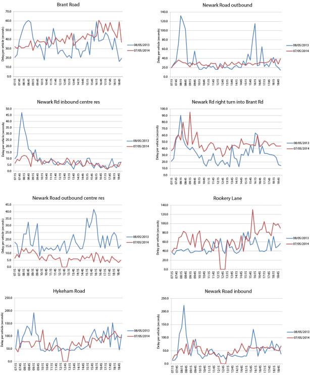 Traffic flow comparison charts.