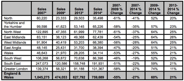 Source: Land Registry, January to October