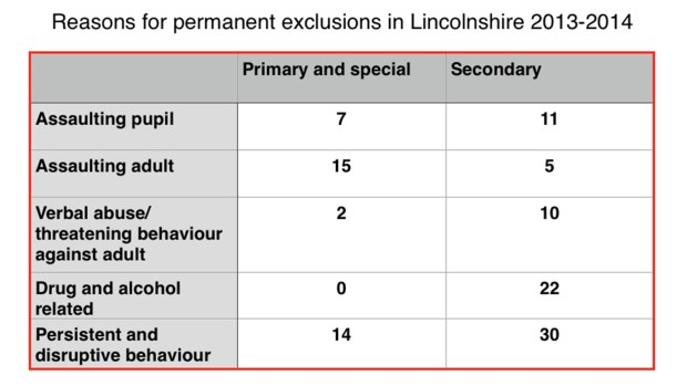 The reasons for the permanent exclusion of Lincolnshire pupils in 2013-2014