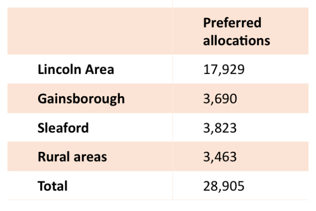 Allocations in Central Lincolnshire