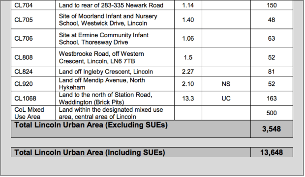 Lincoln allocated residential sites 2