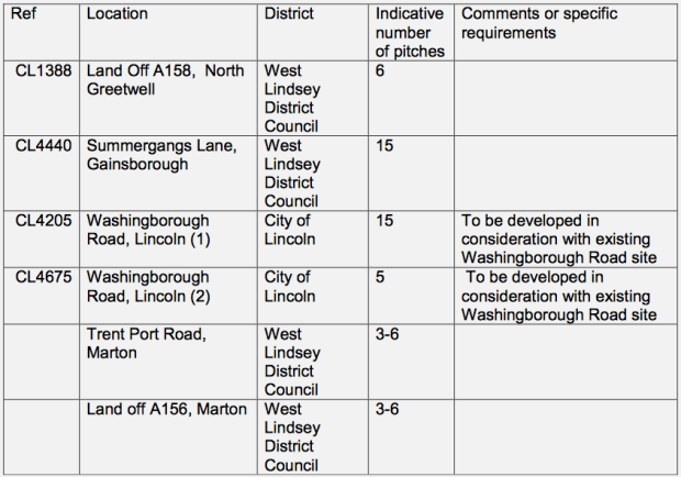 Draft Local Plan Gypsy and Traveller site allocations.