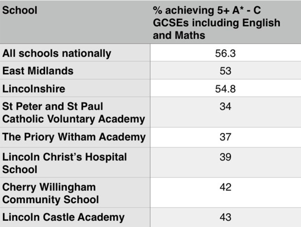 Provisional Department for Education data showing the bottom five schools in the Lincoln area, compared against the national, regional and county average