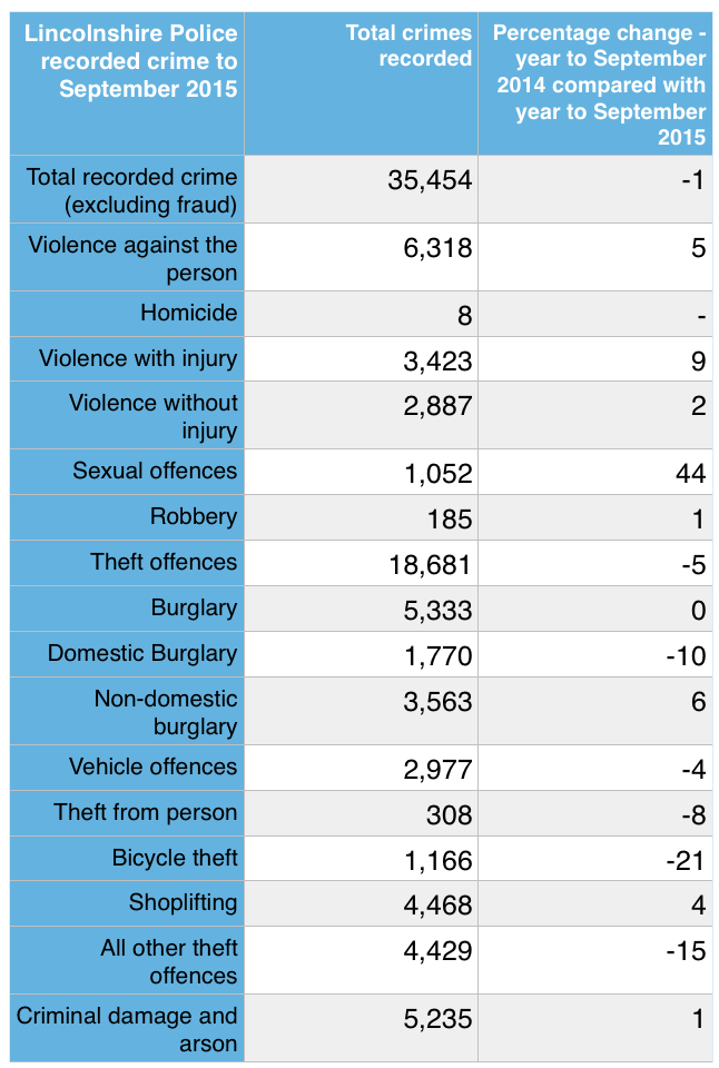 The crimes recorded in the year leading up to September 2015.
