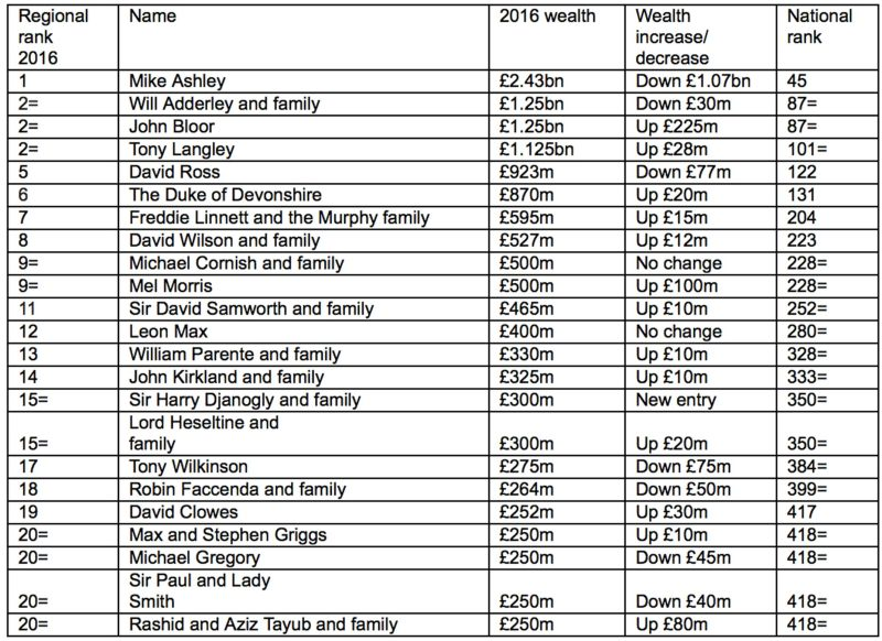 The richest people in the East Midlands. Click to enlarge