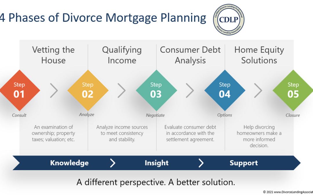 The Four Phases of Divorce Mortgage Planning