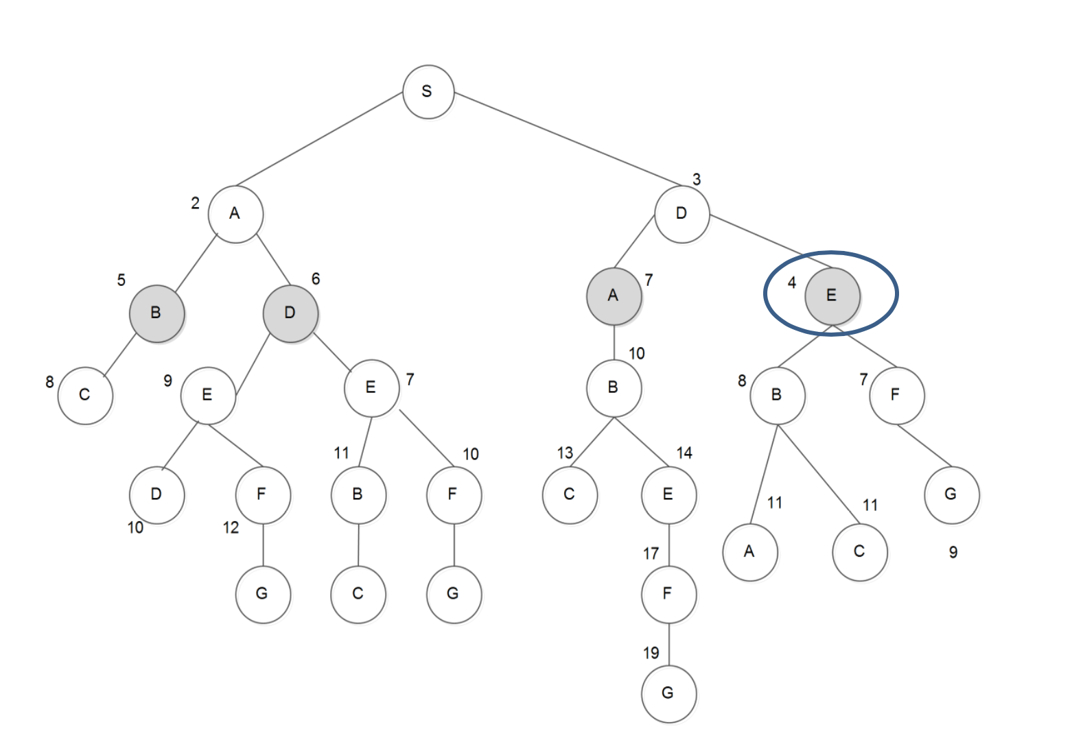 Branch and Bound Algorithm- Artificial Intelligence