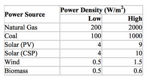 "Source: ""Power Density Primer"" by Vaclav Smil"