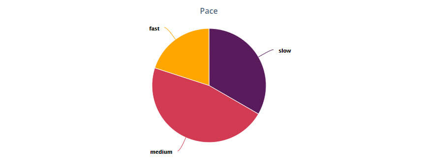 StoryGraph Tag Pace