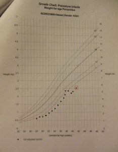 July growth chart one of the first after discharge from nicu also intrauterine restriction thelittlehassels rh wordpress