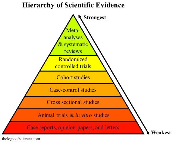 Hierarchy Of Evidence In Essential Oil And Aromatherapy