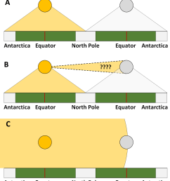 this diagram viewing a flat earth from the side illustrates the absurdity of flat earther s spotlight argument panel a shows how things would need to  [ 1315 x 1514 Pixel ]