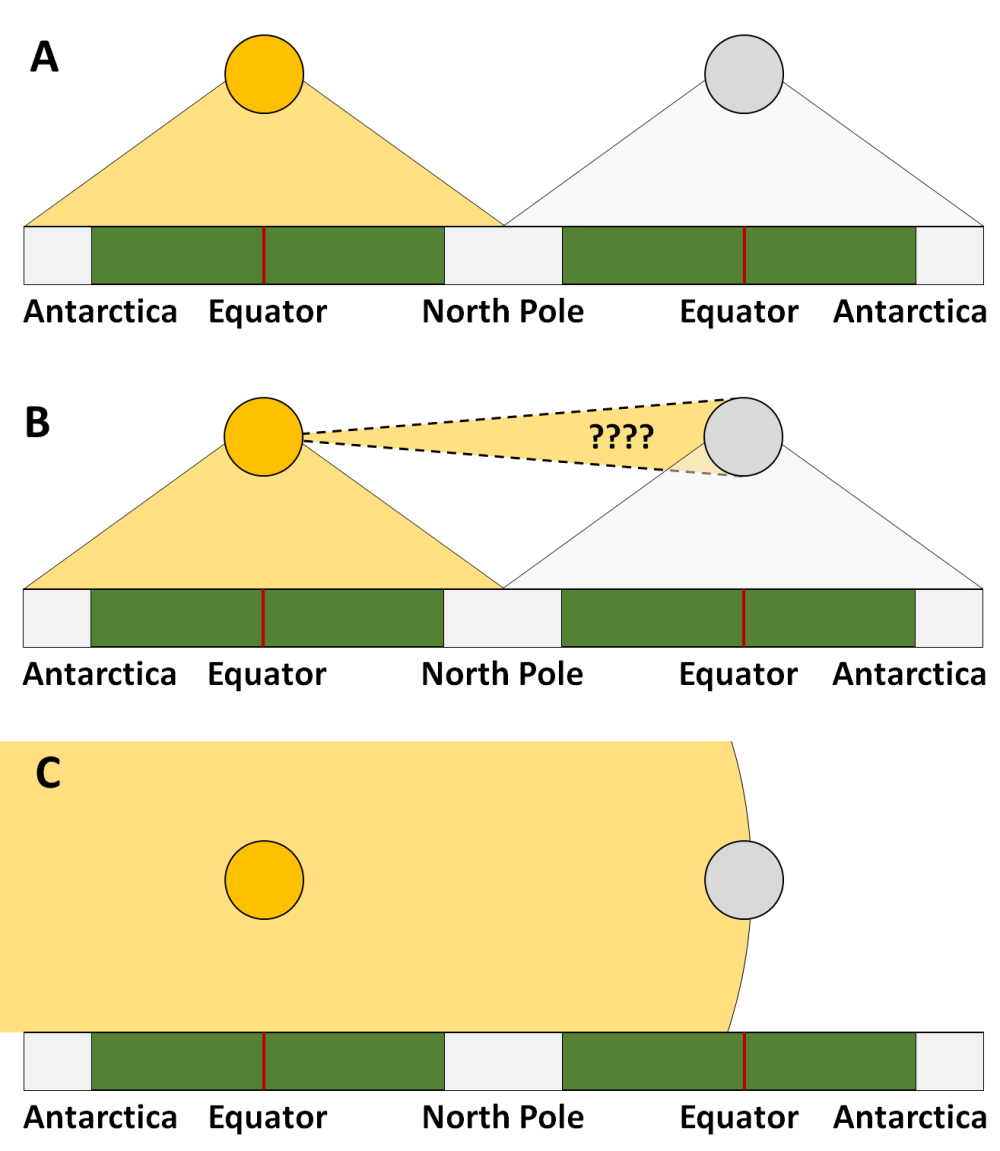 medium resolution of this diagram viewing a flat earth from the side illustrates the absurdity of flat earther s spotlight argument panel a shows how things would need to